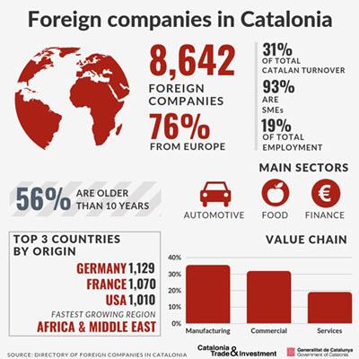En Cataluña hay 8.642 empresas extranjeras establecidas con las cifras de 2018, el 22% más que en el año anterior