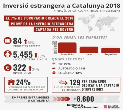 Catalunya 2018: record number of foreign investment projects carried out and jobs created